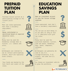 529 Plans fall under two categories: prepaid tuition plans and education savings plans. This graphic differentiates the two.