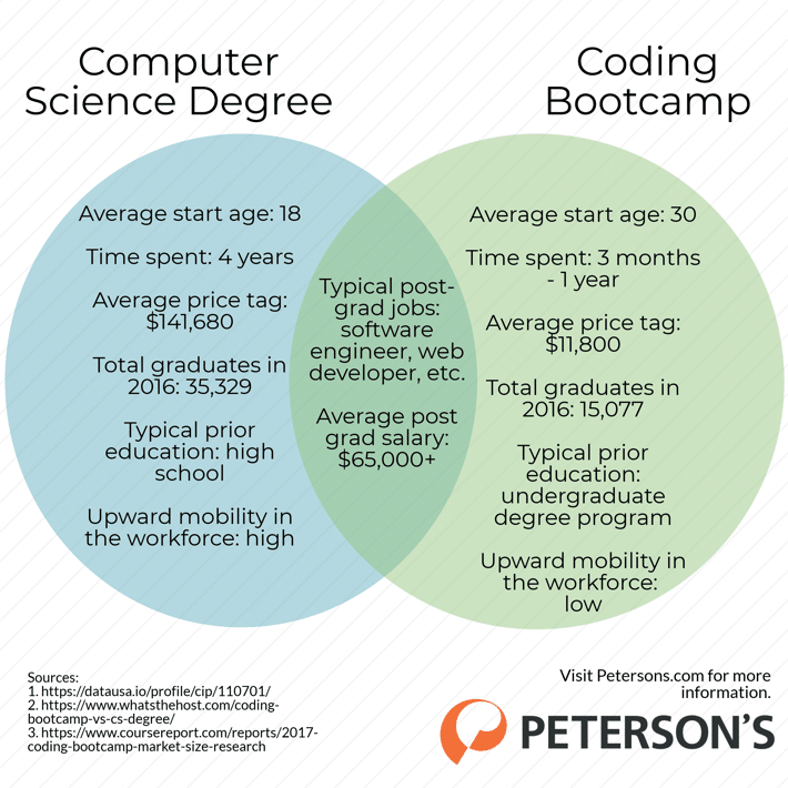 Coding Bootcamp vs Computer Science Degree Differences