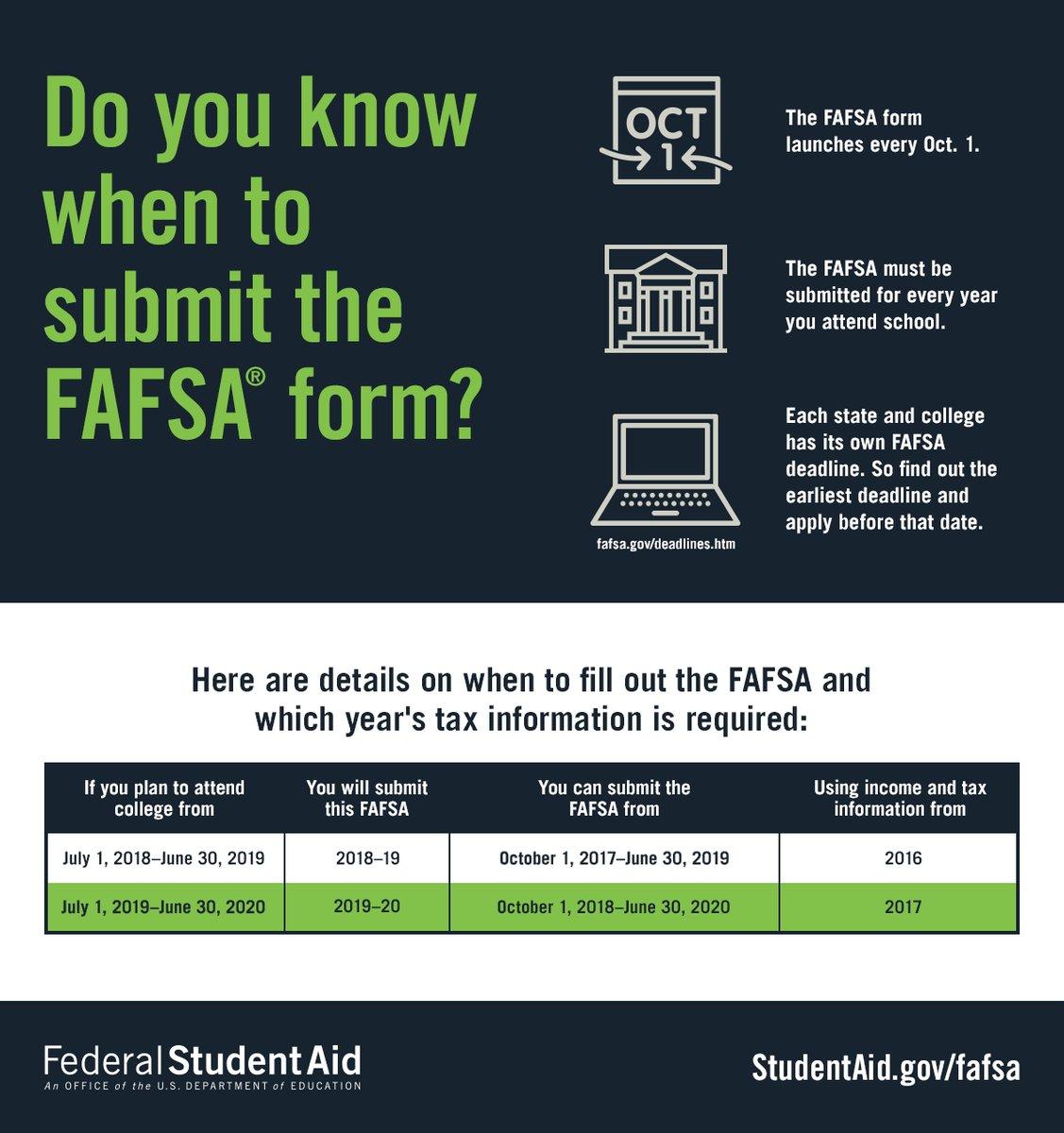 FAFSA infographic