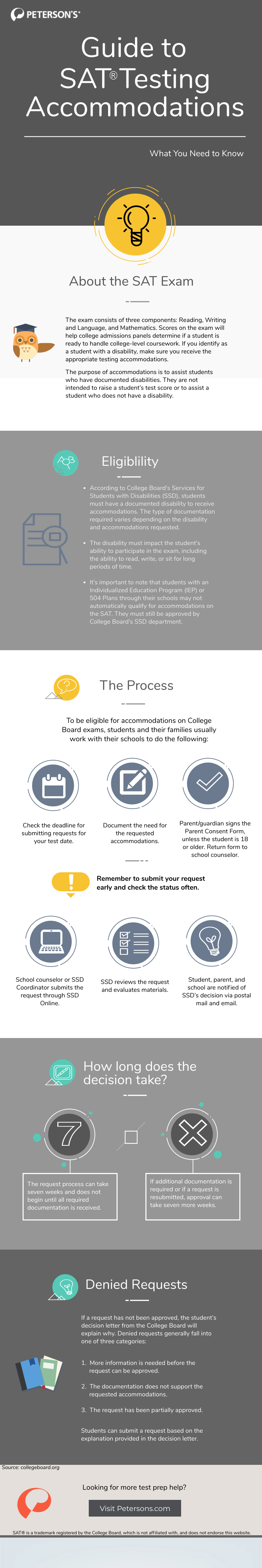 Infographic explaining SAT Testing accommodations
