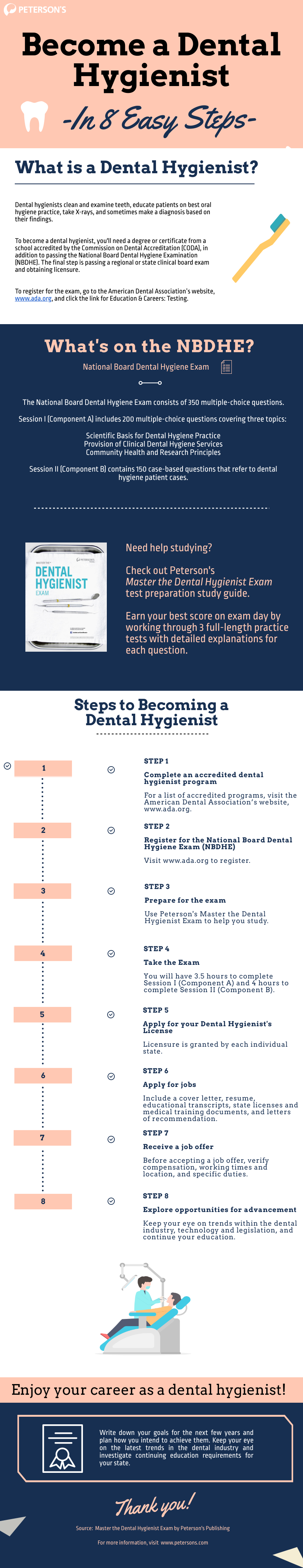how to become a dental hygienist infographic