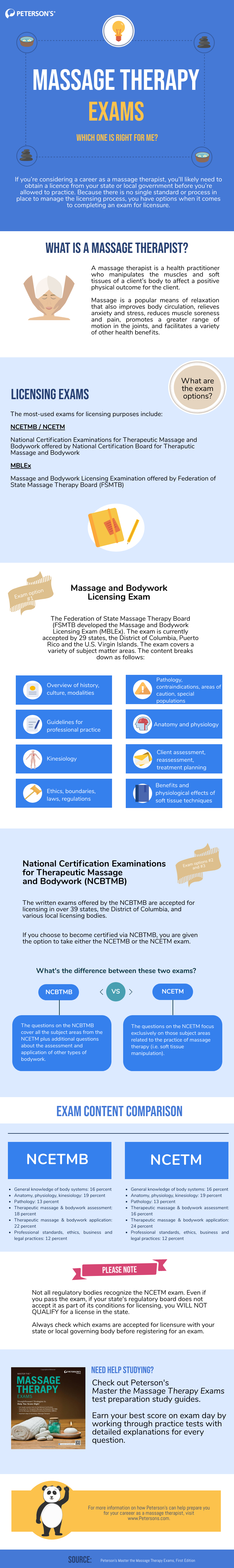 infographic explaining massage therapy exam differences